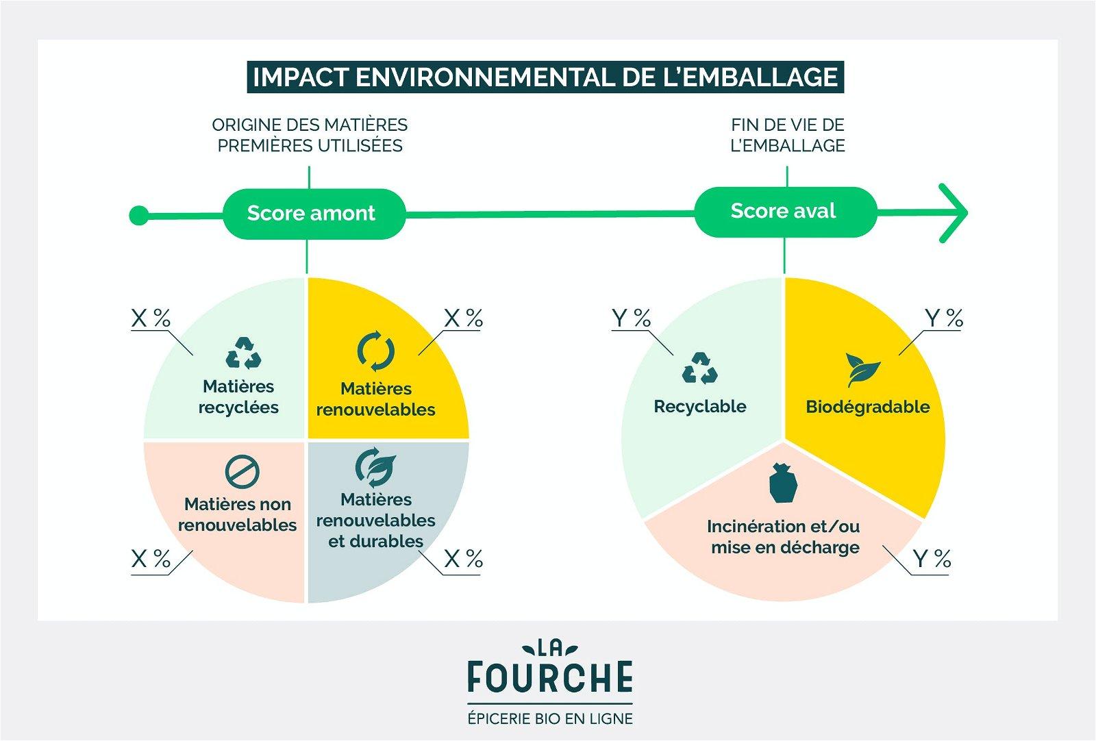 impact environnemental emballage eco-score