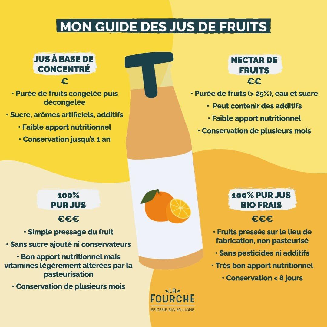 comparaison jus de fruits