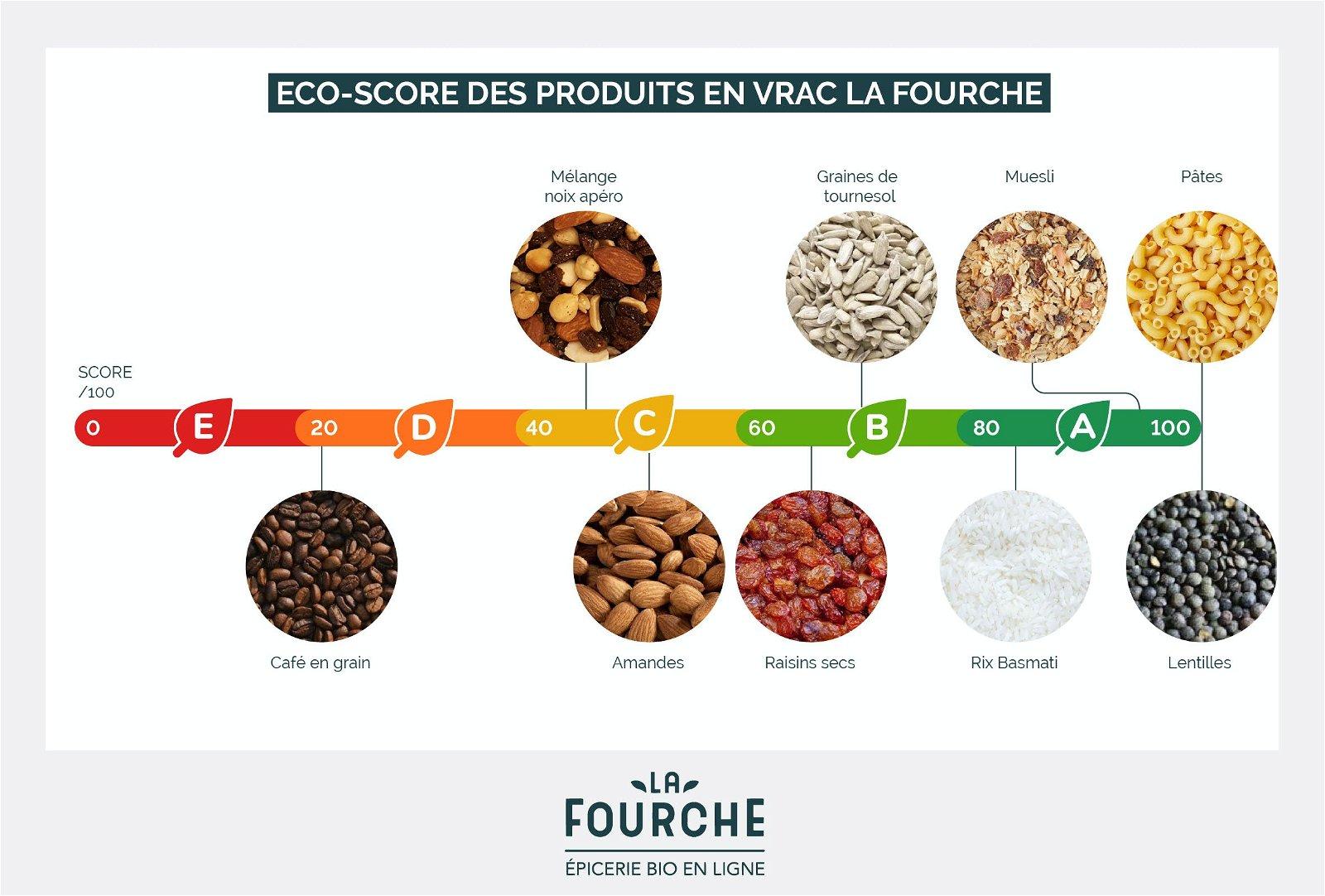 eco-score produits en vrac
