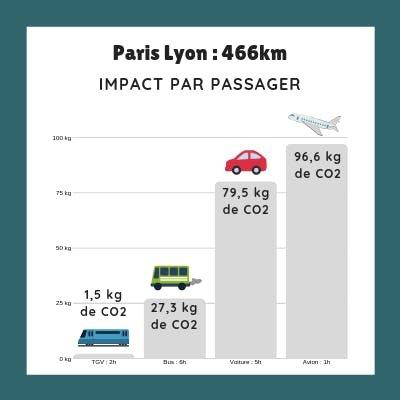 Impact passer CO2 Paris Lyon