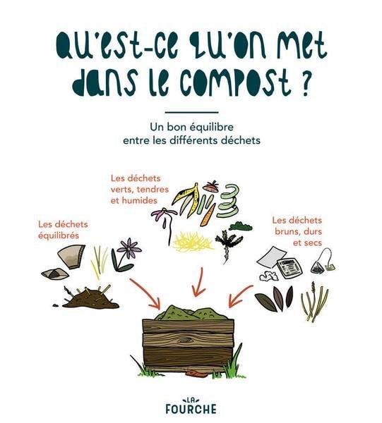 Guide Compost Maison