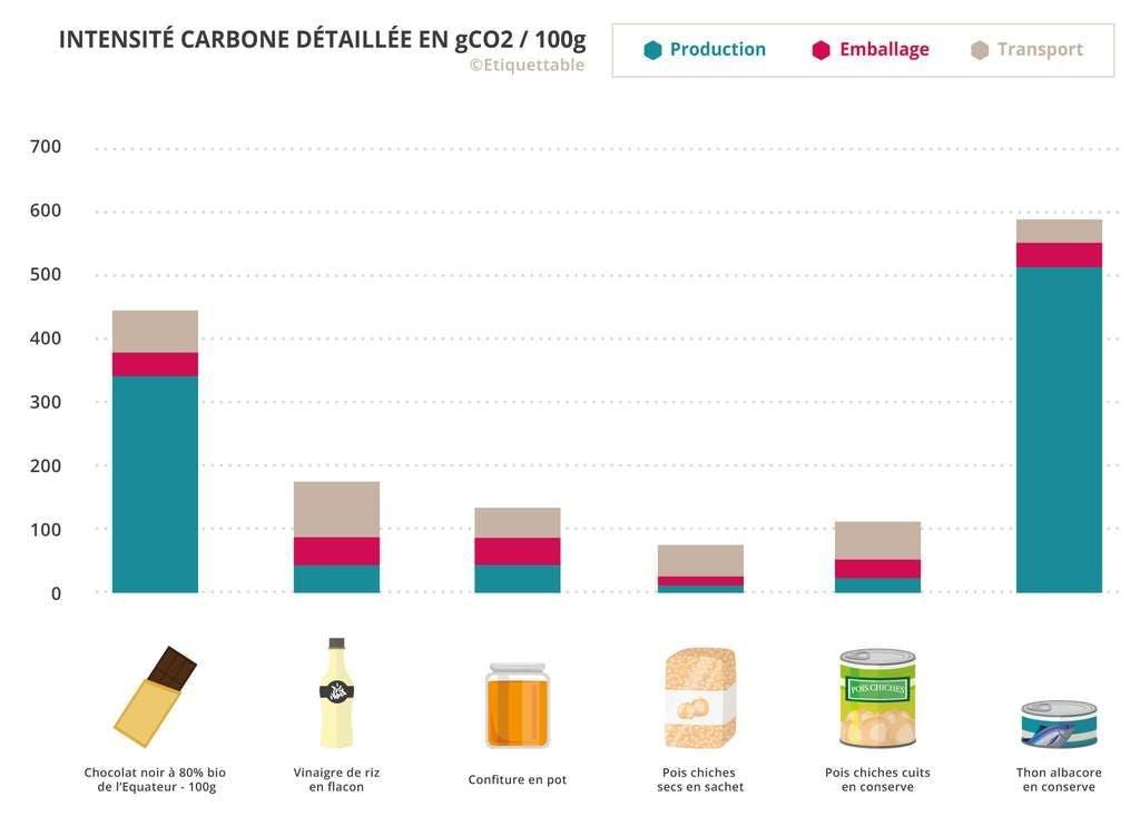 empreinte carbone des aliments